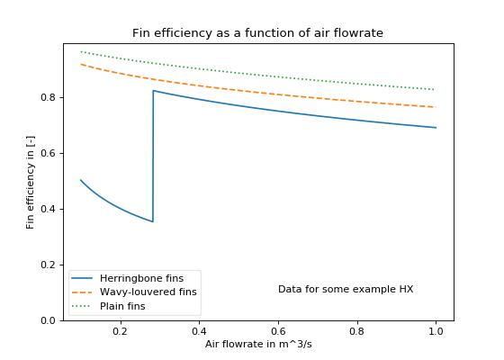 Fin-Tube Heat Exchangers — ACHP 1 5 documentation
